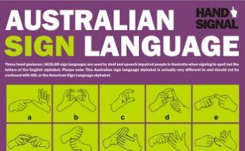 Australian Sign Language finger spelling chart
