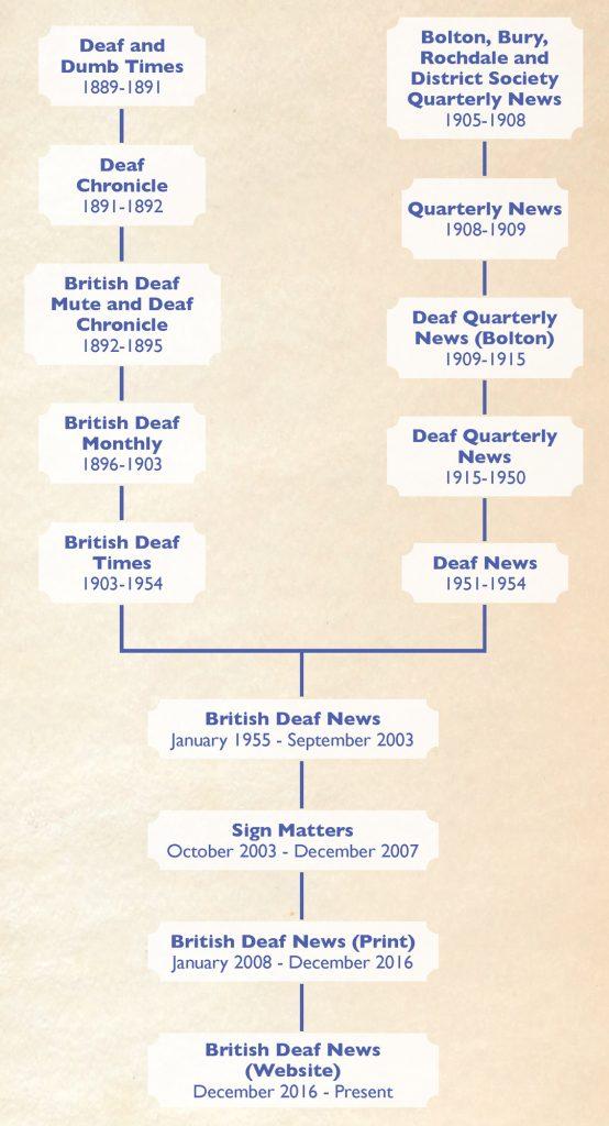 BDN Timeline
